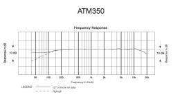 Réponse fréquence atm 350 saint-brieuc bretagne